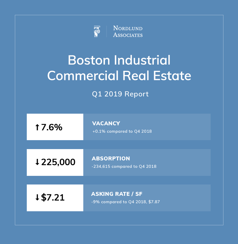 Boston Industrial Real Estate Summary Q1 2019