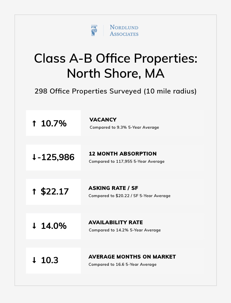 Boston North Shore Office Real Estate Q1 2019