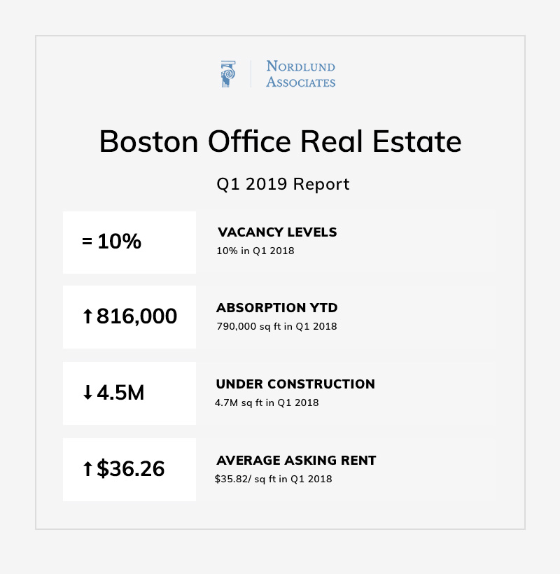Boston Office Real Estate Summary Q1 2019