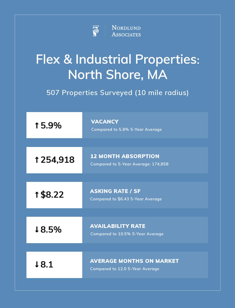 North Shore Boston Industrial Real Estate Q1 2019