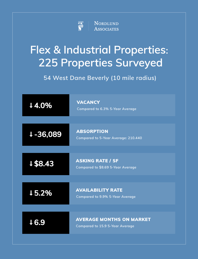 North Shore Industrial Real Estate Summary Q3 2018