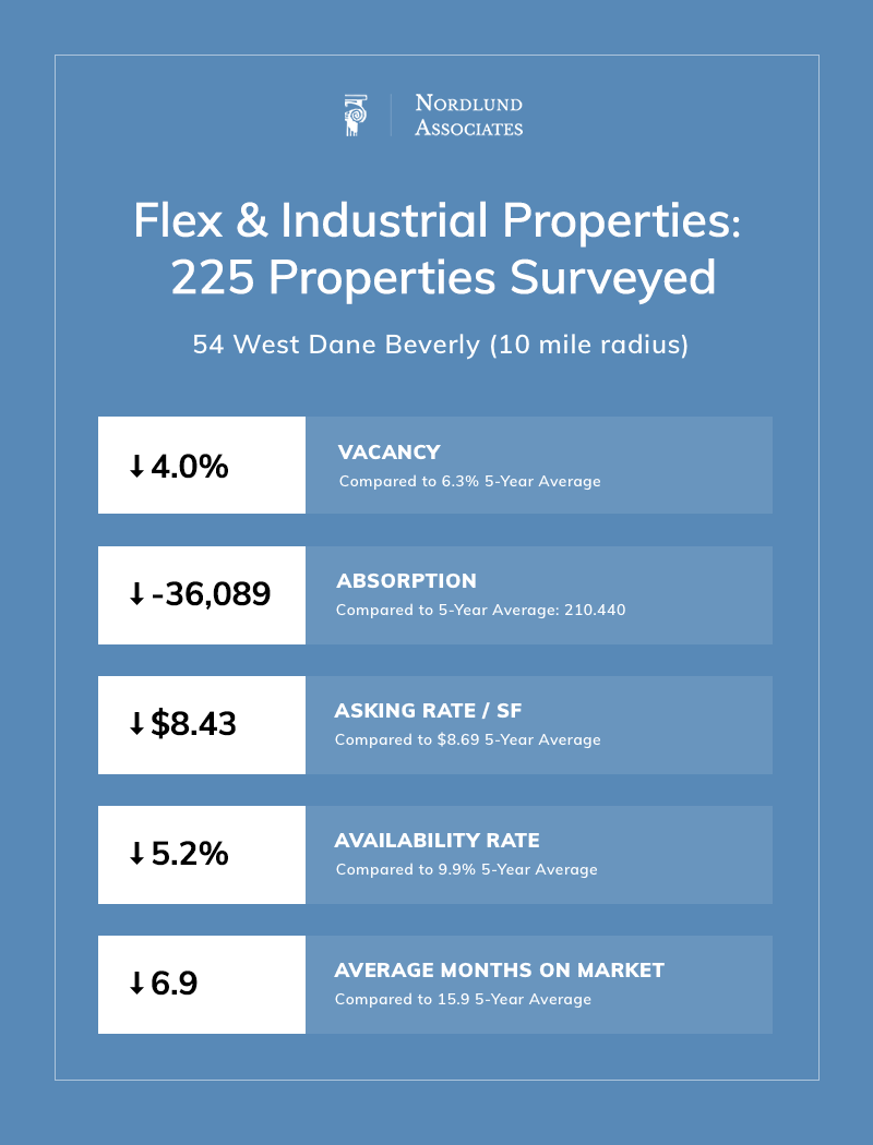 North Shore Industrial Real Estate Summary_Q3 2018