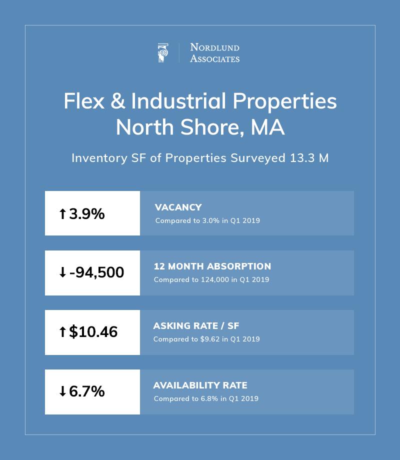 Boston Industrial Real Estate Summary (Q2 2019)   Nordlund