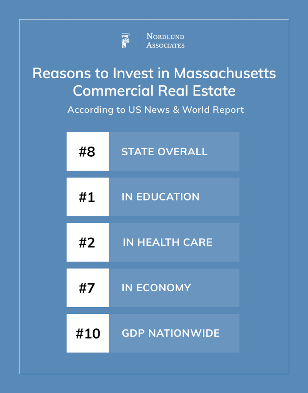 Reasons to Invest in Massachusetts Commercial Real Estate - Nordlund Associates